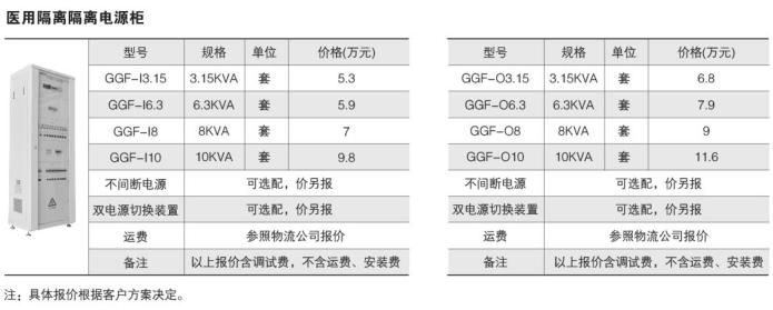 安科瑞GGF-I医用隔离电源绝缘监测装置示例图28