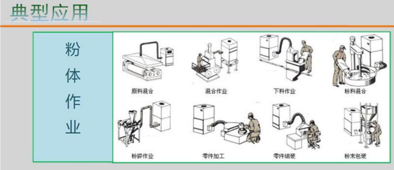<strong>医药器械包装设备专用工业脉冲粉尘集尘机</strong> 装袋喷砂作业专用集尘器示例图7