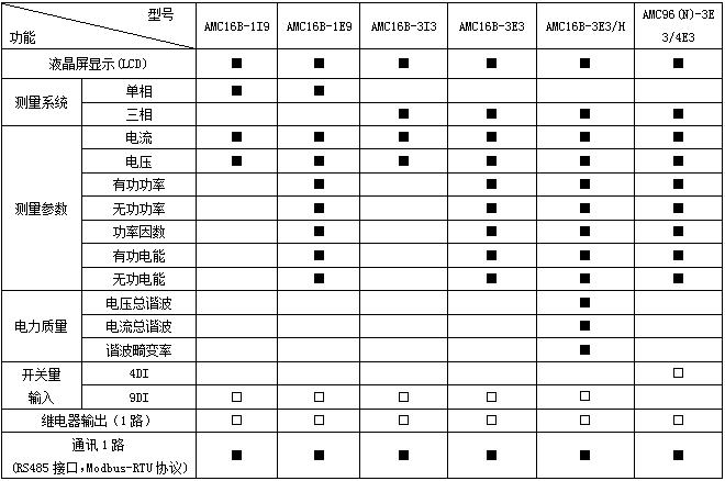 安科瑞AMC16Z-KA(D)多回路监控装置,量大从优示例图4