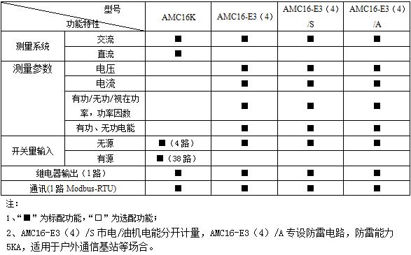 安科瑞AMC16Z-KA(D)多回路监控装置,量大从优示例图6