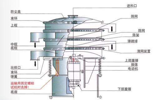 圣雷特机械-800型塑料防腐振动筛 化工粉末耐酸碱专用振动筛粉机示例图4