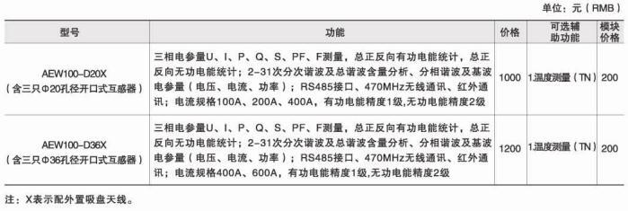 安科瑞AEW100无线计量模块,红外通讯示例图4