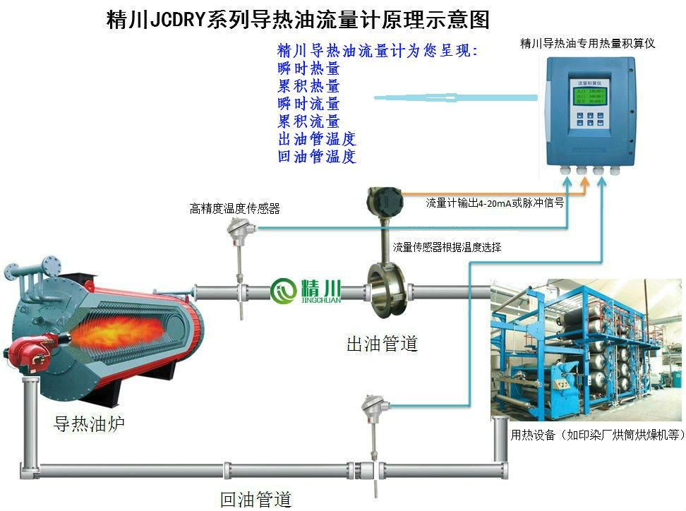 导热油热能表 导热油热量表大家都用厦门精川JCDRY系列示例图1