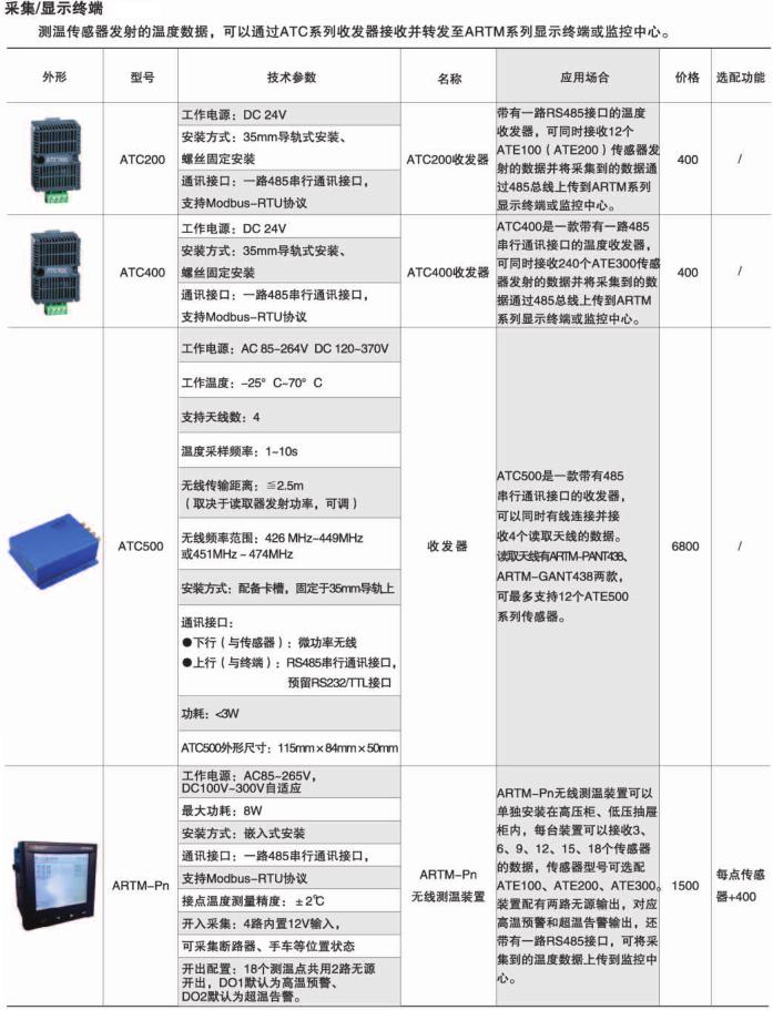 安科瑞ARTM-Pn变配电无线测温装置示例图6
