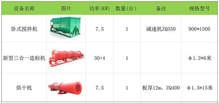 鸡粪有机肥生产线设备价格,鸡粪有机肥生产线设备厂家在线报价示例图3