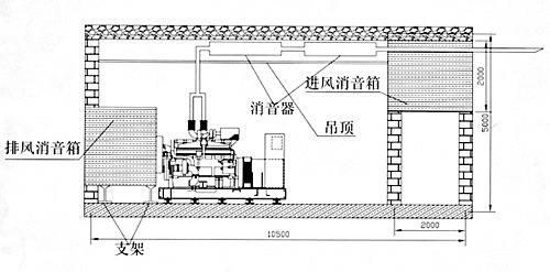 发电机消音降噪原理.jpg