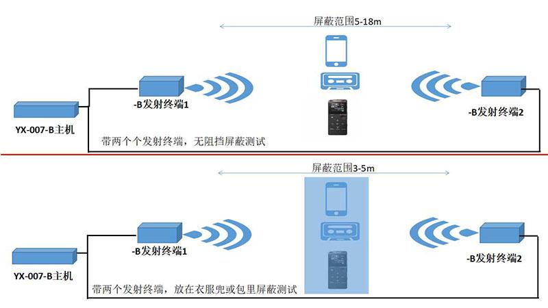 大功率录音屏蔽器主机YX-007-B,厂家上市,咨询有惊喜示例图5