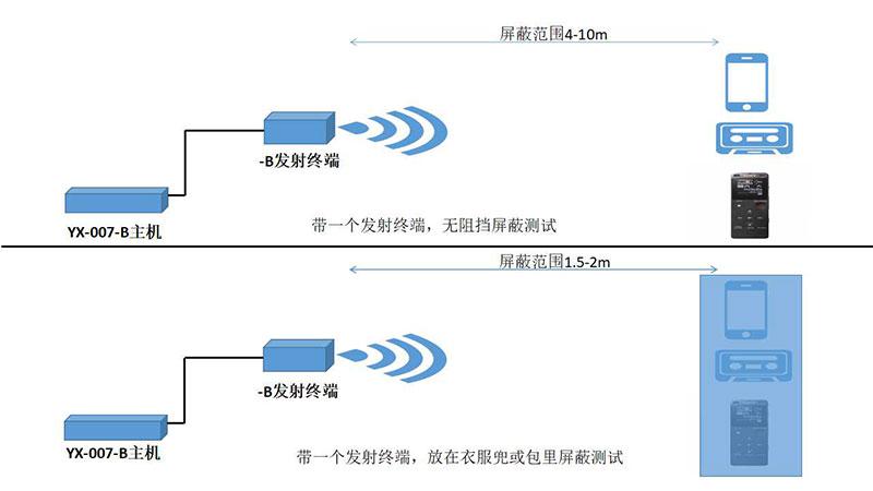 大功率录音屏蔽器主机YX-007-B,厂家上市,咨询有惊喜示例图4