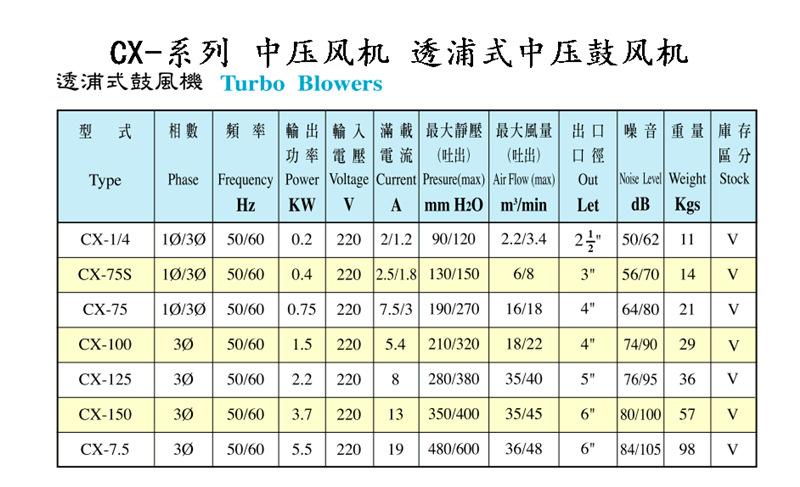 直销上海全风CX-75H鼓风机/集尘机 功率0.75KW 耐高温中压鼓风机示例图4
