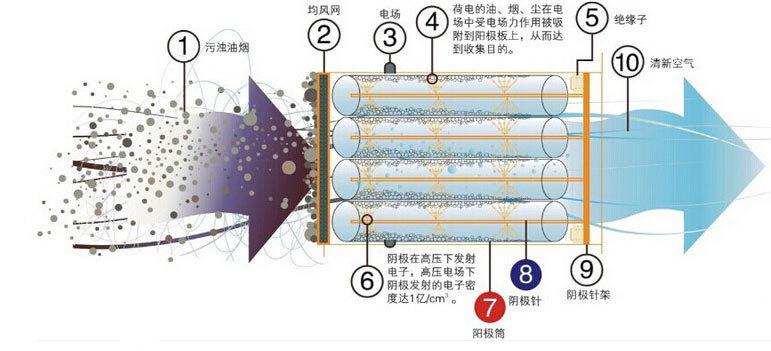 高压静电低温等离子 工业除油烟油雾烟雾净化器废气环保设备示例图3