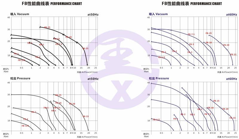 直銷旋渦防爆高壓風機 RB環形高壓鼓風機  耐高溫高壓風機 旋渦防爆風機示例圖4