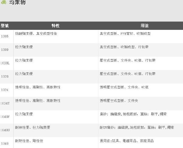 聚丙烯PP台湾塑胶3015 抗冲共聚PP 注塑高刚性食品增韧化工原料示例图4
