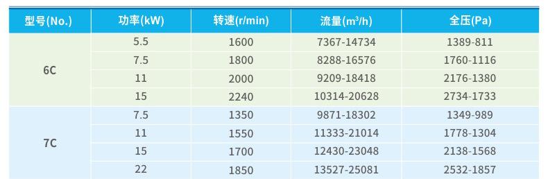 林发 4-72-12C--5.5~75kw离心通风机 蜗牛风机 不锈钢工业抽风机示例图9