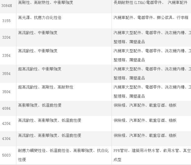 聚丙烯PP台湾塑胶3015 抗冲共聚PP 注塑高刚性食品增韧化工原料示例图8