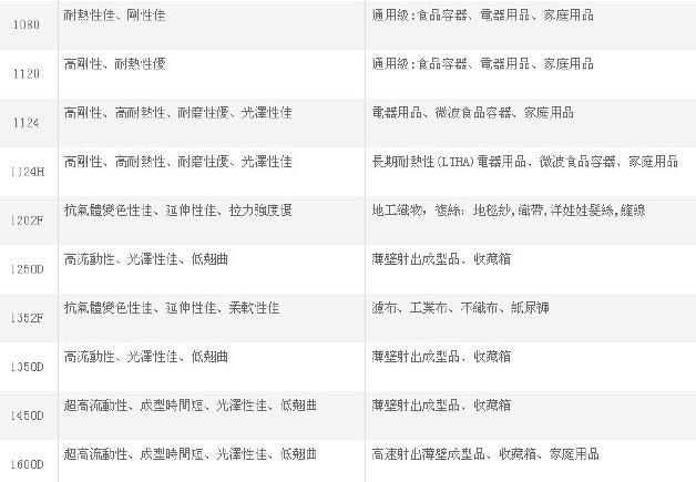 聚丙烯PP台湾塑胶3015 抗冲共聚PP 注塑高刚性食品增韧化工原料示例图5