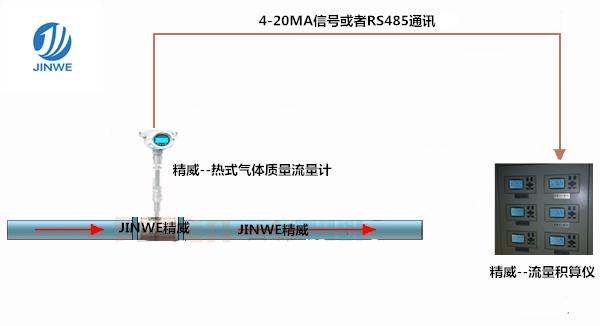 紧缩氛围流量计 紧缩气体流量计 空压机气体流量计 品牌厂家直销示例图6