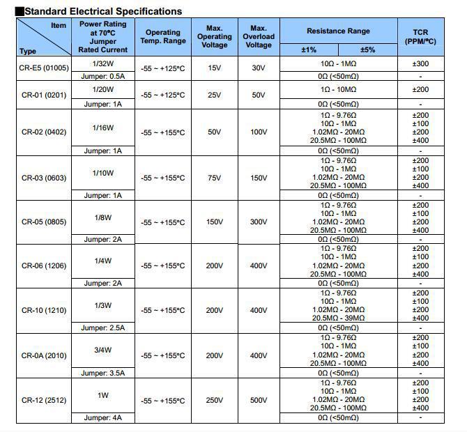 千分之一电阻 0805 0.1% 1K 50 PPM  贴片 高 精密电阻示例图4