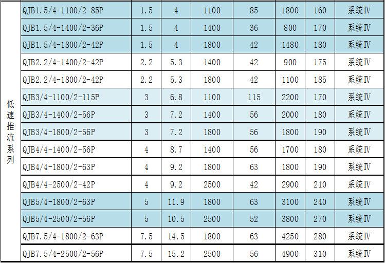 兰江QJB1.5/4-1400/2-36缺氧池低速推流器,潜水推流器示例图2