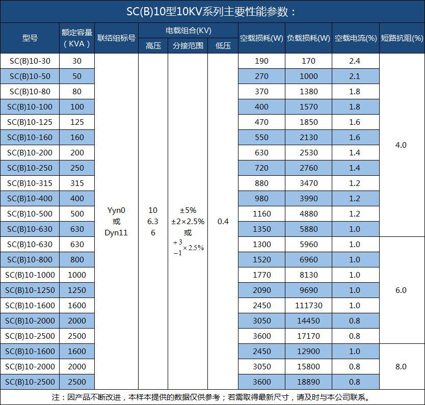 scb11-100kva干式变压器订做 干式变压器厂家直销 干式变压器型号-创联汇通示例图9
