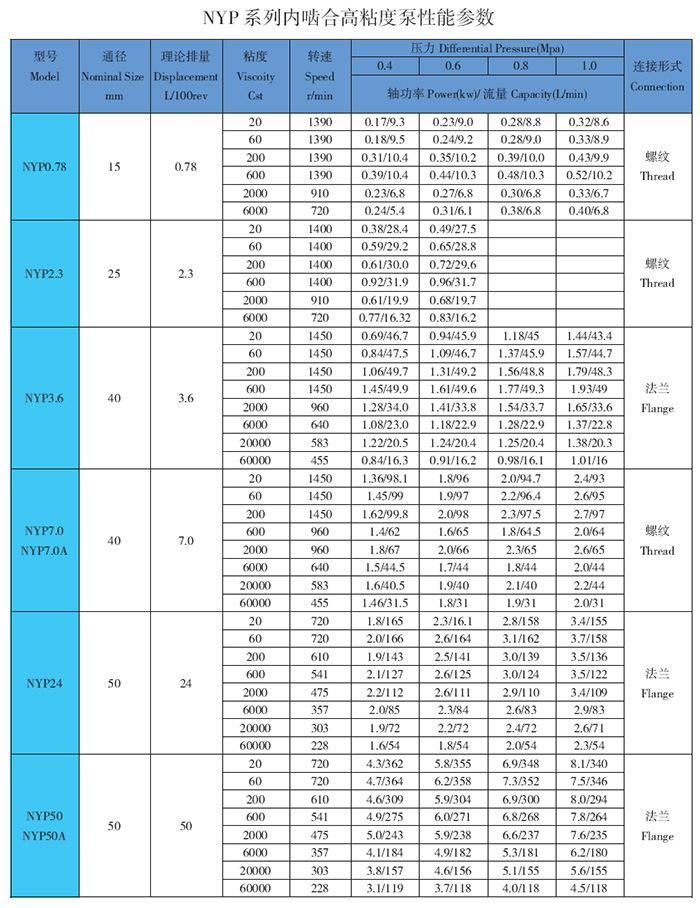 高粘度泵性能参数表