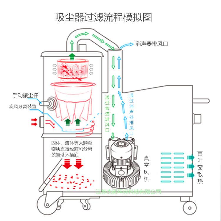2.2KW激光雕刻吸尘器 脉冲反吹铜屑打磨吸尘器示例图11