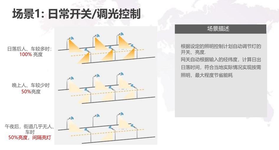 智慧路灯解决方案 智慧照明网关解决方案 物联网数据采集方案示例图9