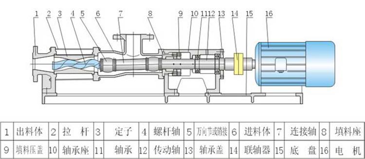 卧式螺杆泵规格,品牌高温螺杆泵,G30型系列单螺杆污泥泵,单螺杆泵厂家示例图12