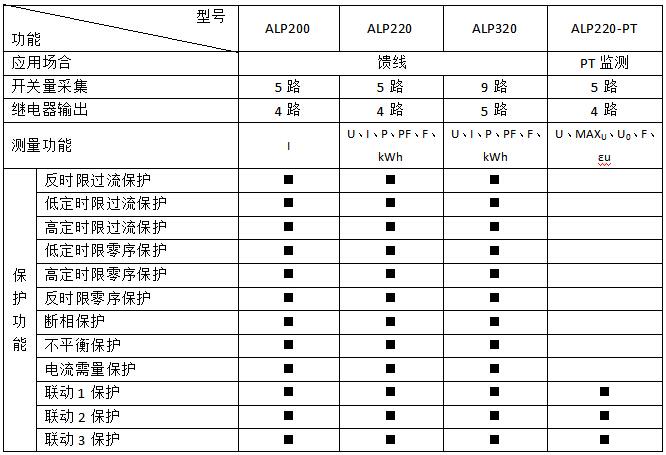 线路保护装置    低压馈线保护   安科瑞ALP200-400  开孔91x44 零序断相不平衡保护 测量控制通讯一体示例图1