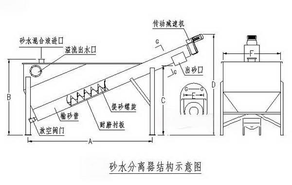 LSSF-260螺旋<strong>砂水分离器</strong>示例图9