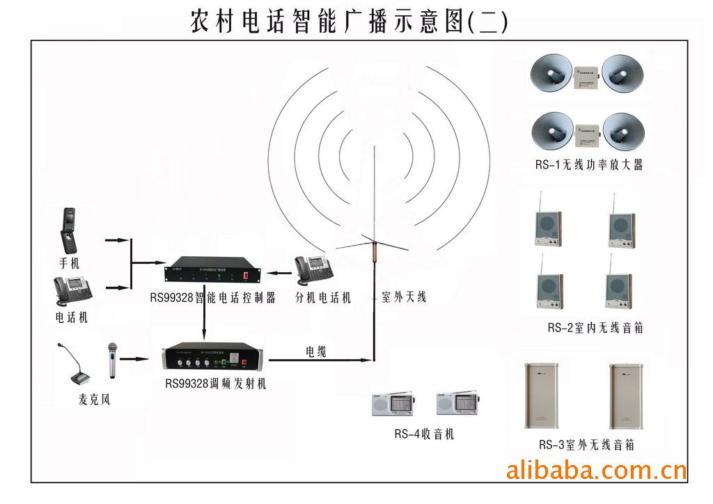農村廣播發射機調頻發射機廣播發射機農村發射機發射機示例圖5