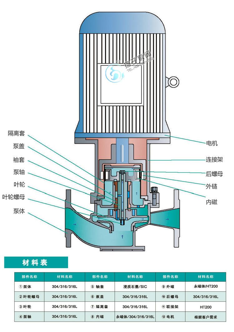TCL-G立式磁力管道泵 无泄漏不锈钢磁力泵 碱液泵 防爆磁力泵厂家示例图9