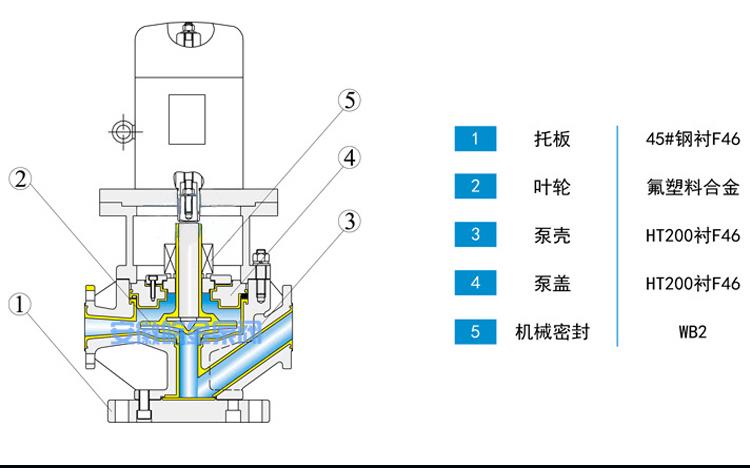 皖金氟塑料管道泵,50GD-20F型防腐蝕耐酸堿立式管道泵,化工泵襯四氟離心泵,工業增壓泵生產廠家示例圖17
