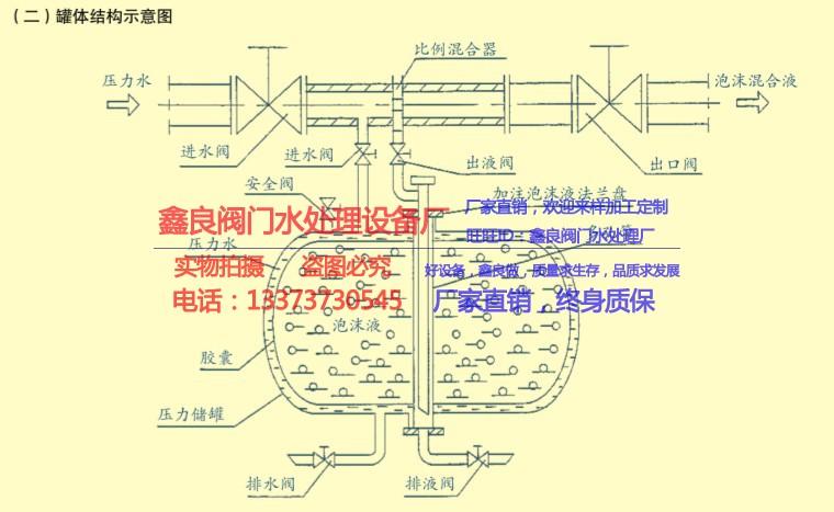 压力储罐式泡沫比例混合器 消防立式泡沫罐pgnl 移动式泡沫液储罐示例图7