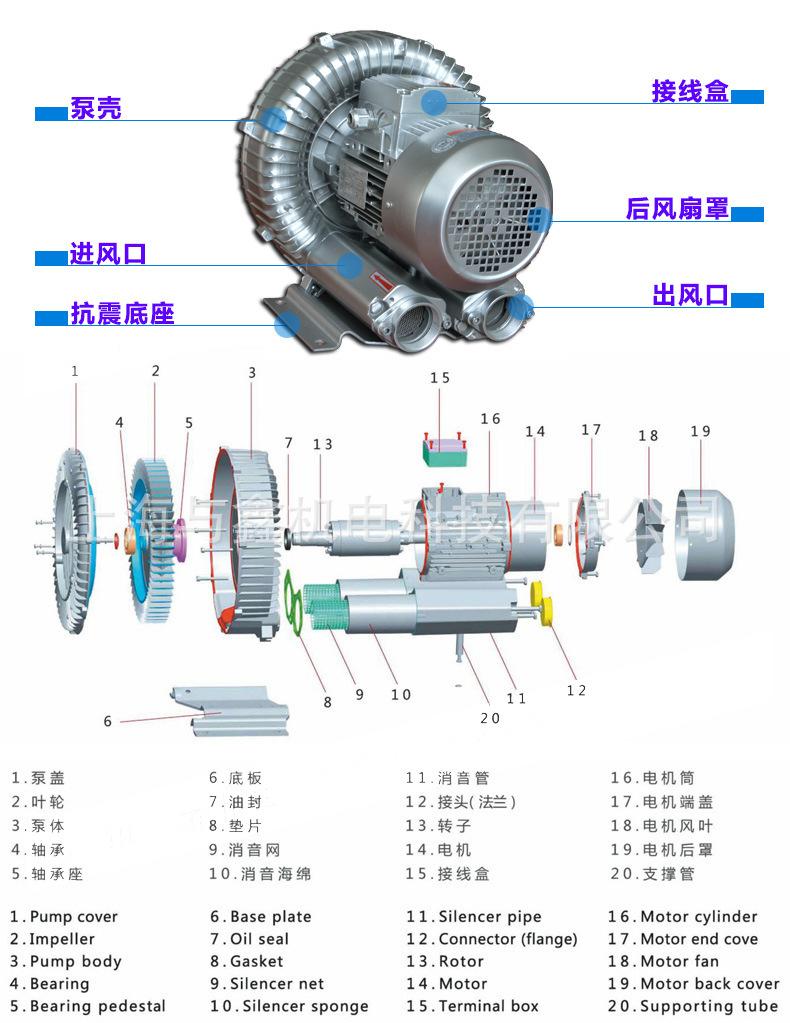 网版印刷机吸附高压风机 , 印刷吸附高压气泵示例图4
