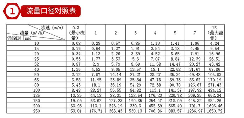电磁流量计厂家型号 一体式智能电磁流量计 电磁流量计价格   液体 DN50 DN100示例图8