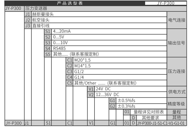 油田压力变送器价格 油田压力传感器 4-20mA 吉创示例图18
