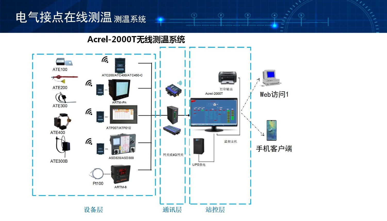 安科瑞在线测温传感器ATE100 螺栓式无线测温传感器  电池有源测温传感器   螺栓固定  采样周期25S示例图15