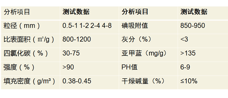 昌奇工业气体过滤用污水处理用果壳活性炭高吸附活性炭活性炭厂家供应示例图11