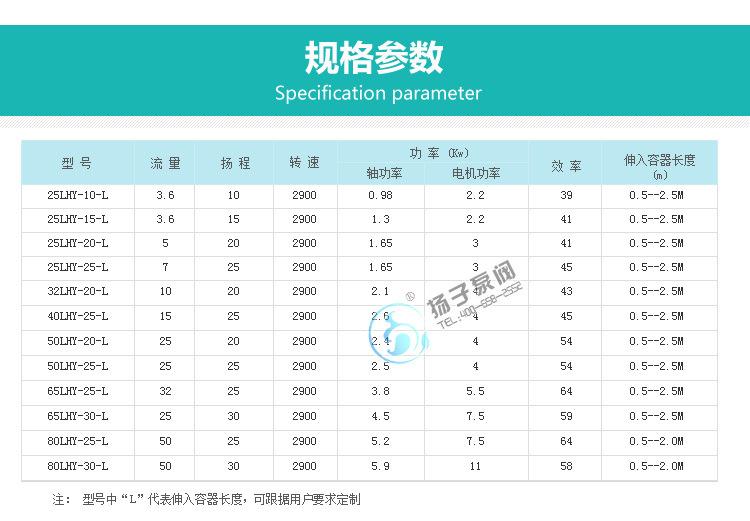 32LHY-20耐腐蚀液下泵 氟塑料液下泵 脱硫泵 脱硝泵 厂家直销示例图10