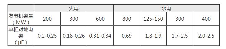 80KV超低频高压发生器|超低频耐压仪|0.1Hz超低频高压发生器|程控超低频高压发生器|超低频交流耐压装置-扬州苏电示例图4