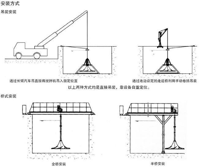 南京博源 GSJ干式双曲面搅拌机 QSJ潜水式双曲面搅拌机示例图3