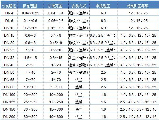 纯水流量计 纯水流量表 纯水计量表 纯水表示例图4