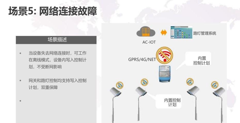 智慧路灯解决方案 智慧照明网关解决方案 物联网数据采集方案示例图13