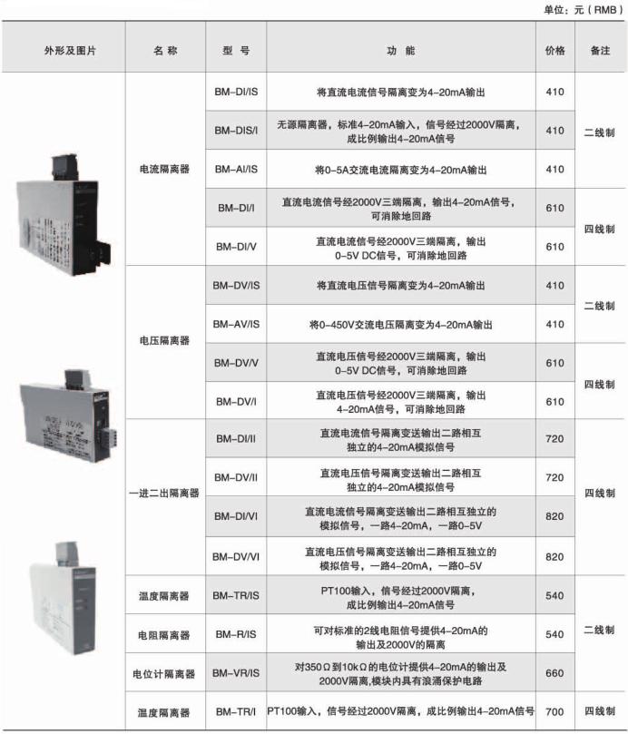 安科瑞BM-DI/V模拟信号隔离器示例图7