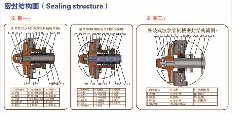 耐腐耐磨砂漿泵,80UHB-ZK60耐酸堿防腐蝕泵,雜質漿液污水泵,脫硫離心化工泵,壓濾機泵示例圖18