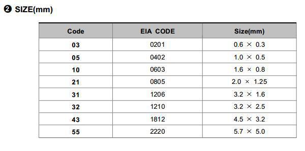 高压电容 1206 100V  1UF K X7R  CL31B105KCHNNN 1206电容示例图4
