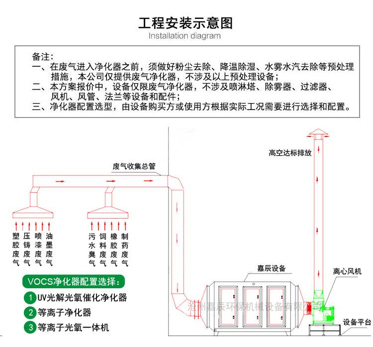 工程安装示意图.jpg