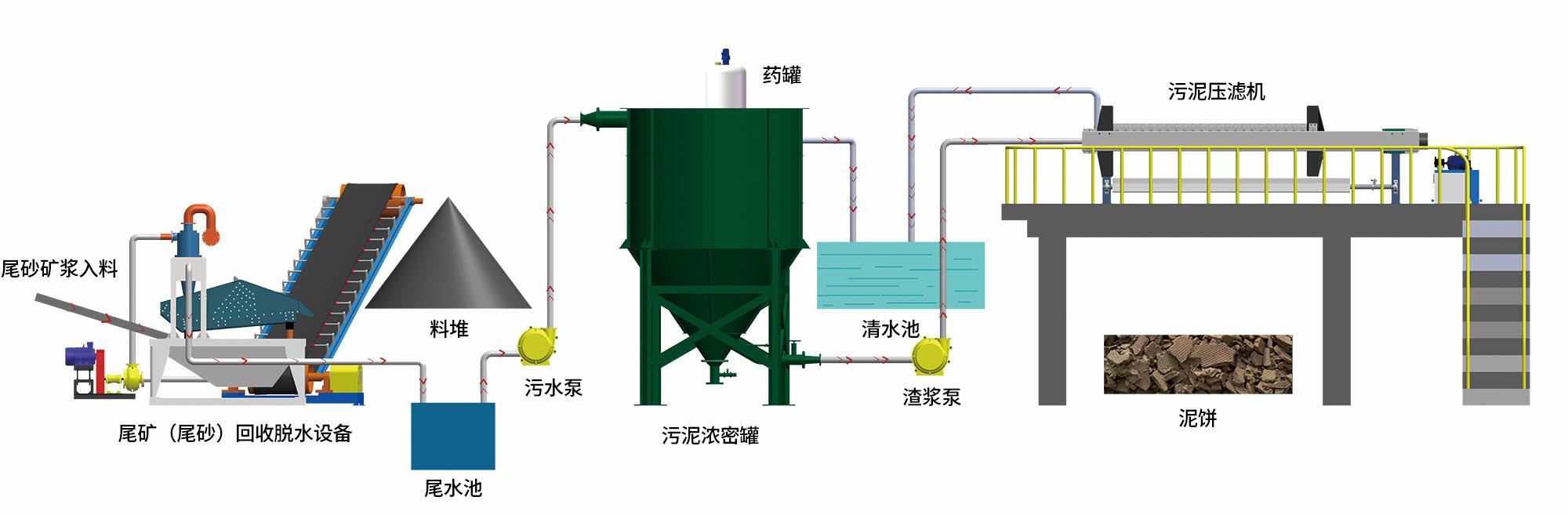 壓濾機工藝流程.jpg