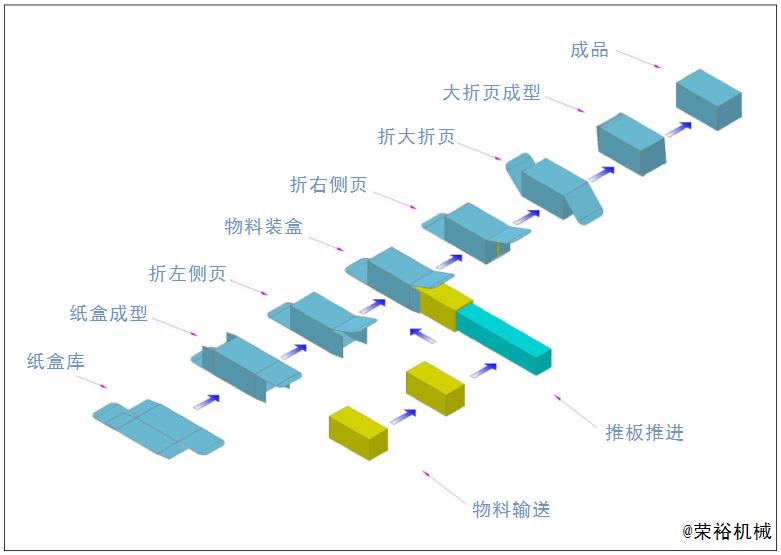 玩具装盒机|玩具自动包装机械|自动生产流水线示例图125