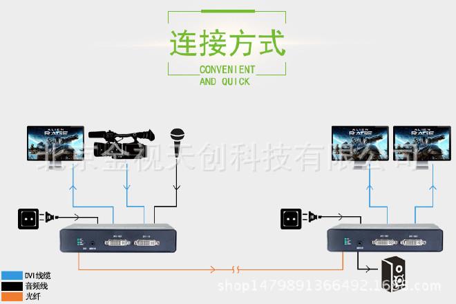 DVI光端机DVI光端机带环出DVI+音频+数据光端机示例图9